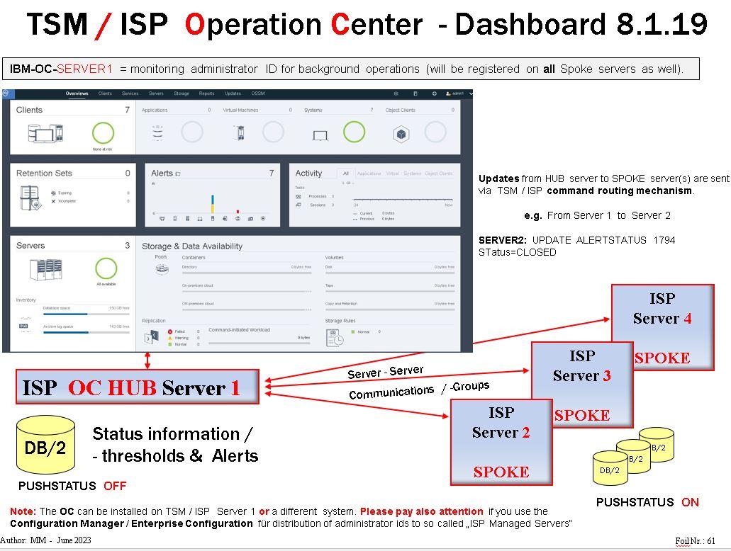 IBM Spectrum Protect 8 1 8 update Workshop,IBM Spectrum Protect 8 1